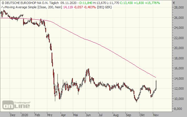 euroshop, aktie, chart