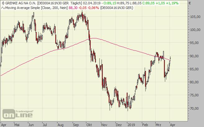 Grenke, Leasing, Chart, Aktie