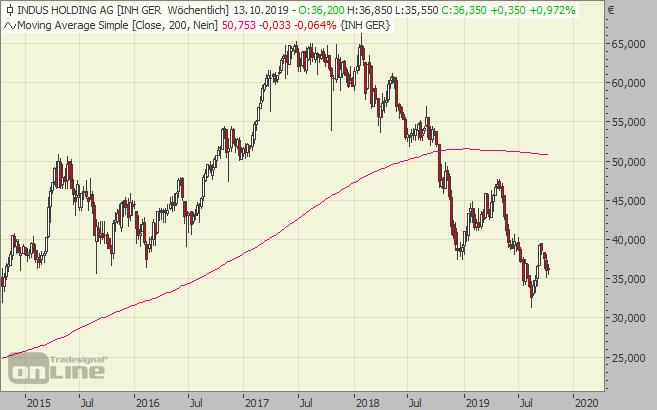 indus, aktie, chart, holding