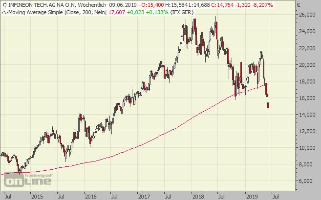 Infineon, Chart, Absturz