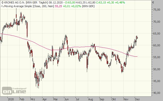 krones, chart, aktie