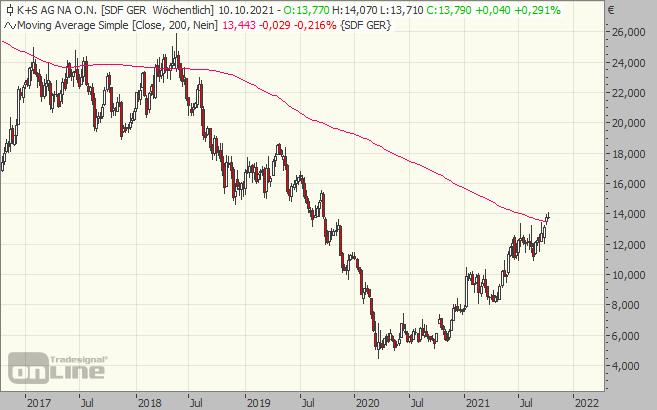 k+S, chart, aktie