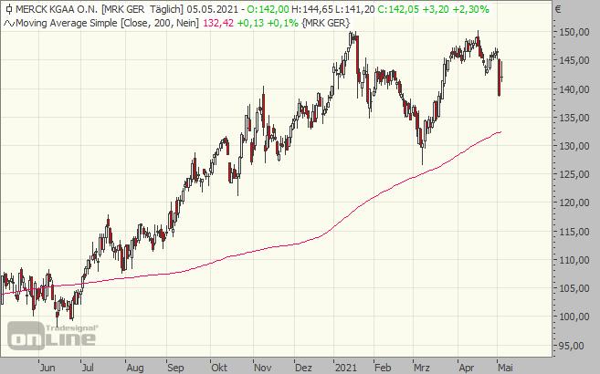 Merck, KGaa, Aktie, Chart