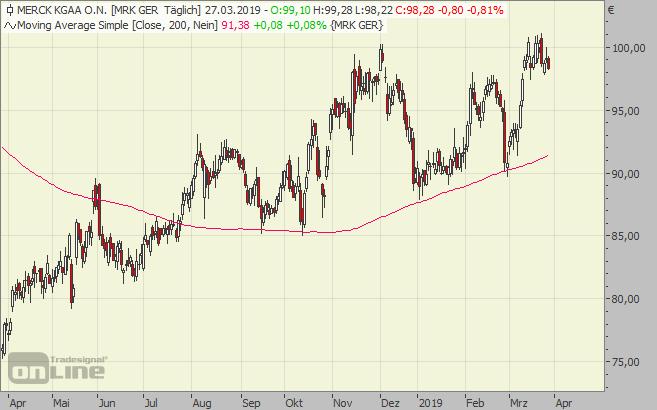 Merck, Aktie, Chart, KGaA