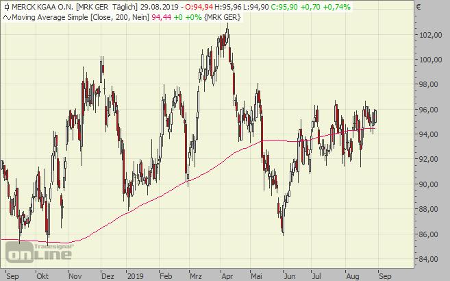 Merck chart aktie