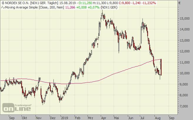 Nordex, chart, aktie