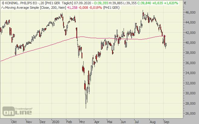 Philips Aktie Dividende