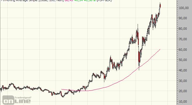 Puma, Chart, Aktie