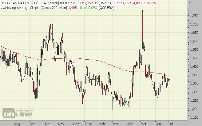QSC, Aktie, Chart