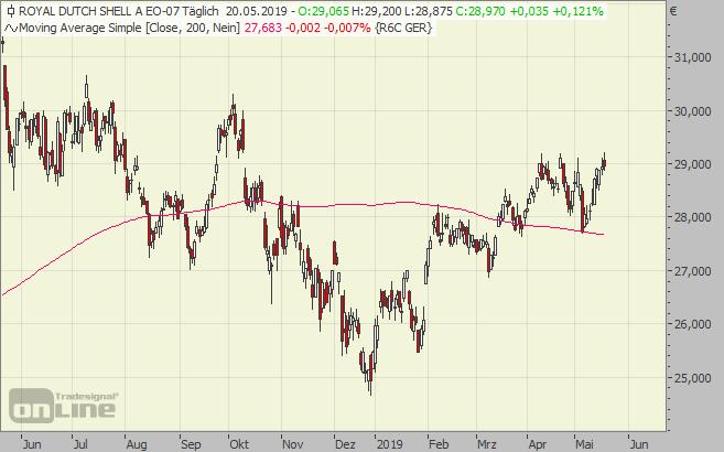 Royal, Dutch, Chart, Aktie, Shell