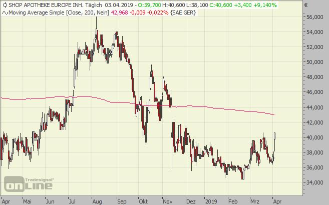 Chart, Shop Apotheke, Pillen, Aktie