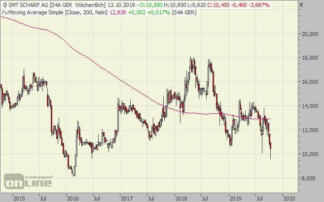 SMT Scharf, Aktie, Chart