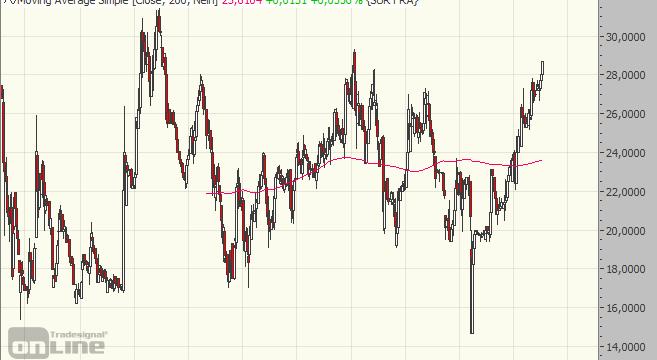 Surteco, Chart, Aktie