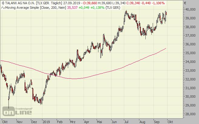 Talanx, Chart, Aktie