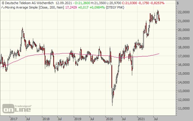 telekom, chart, aktie